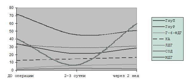 Диссертация Файзулин А. К. Диаграмма 6.1 ферментативного статуса с гипоспадией до и после операции без ГБО.