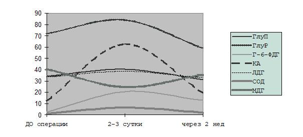 Диссертация Файзулин А. К. Диаграмма 6.2 ферментативного статуса с гипоспадией до и после операции с ГБО.